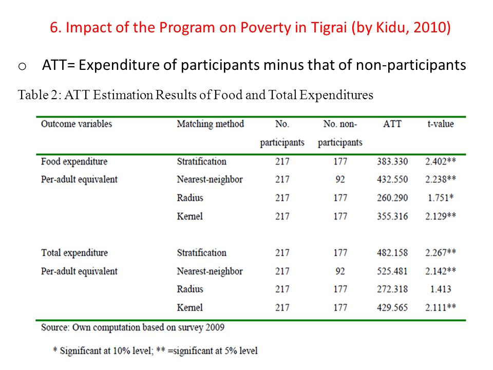 6. Impact of the Program on Poverty in Tigrai (by Kidu, 2010)