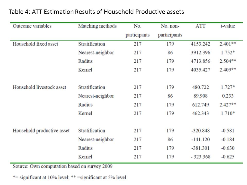 Table 4: ATT Estimation Results of Household Productive assets