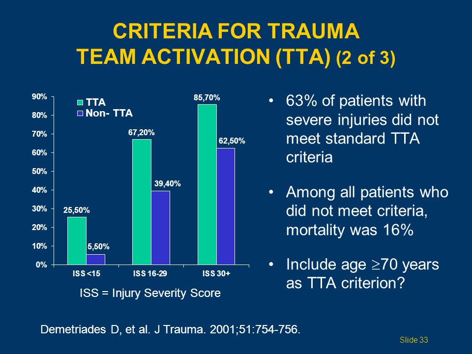 CRITERIA for Trauma Team Activation (TTA) (2 of 3)