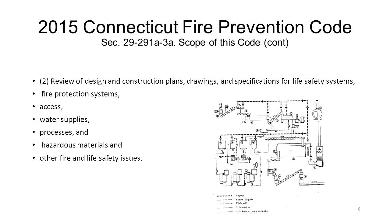 2015 Connecticut Fire Prevention Code Sec. 29-291a-3a