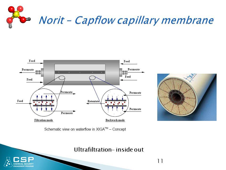 Norit – Capflow capillary membrane