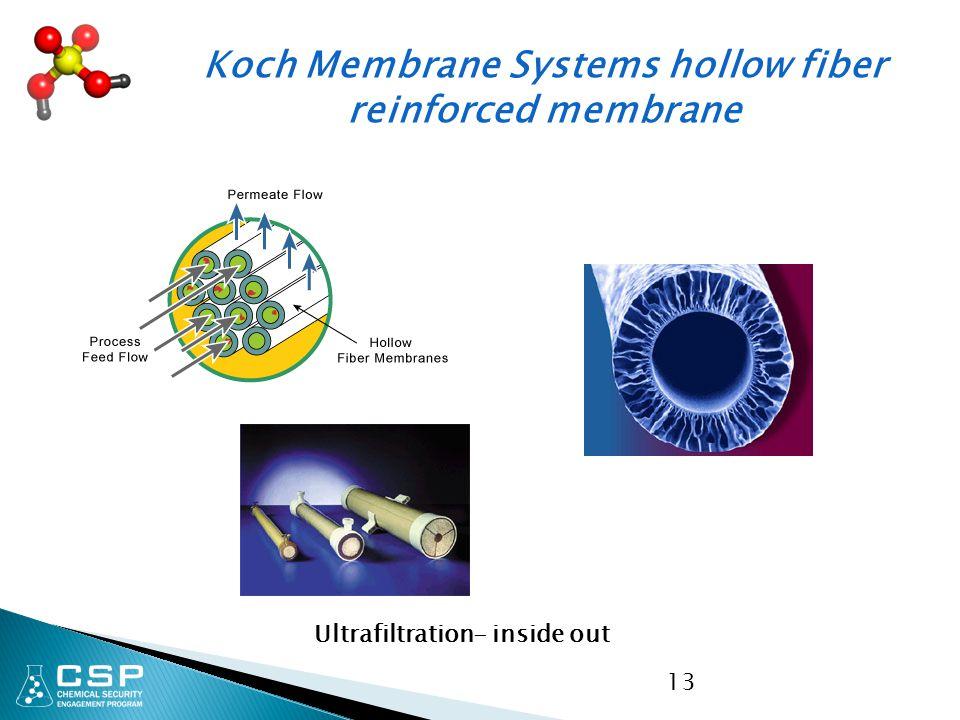 Koch Membrane Systems hollow fiber reinforced membrane