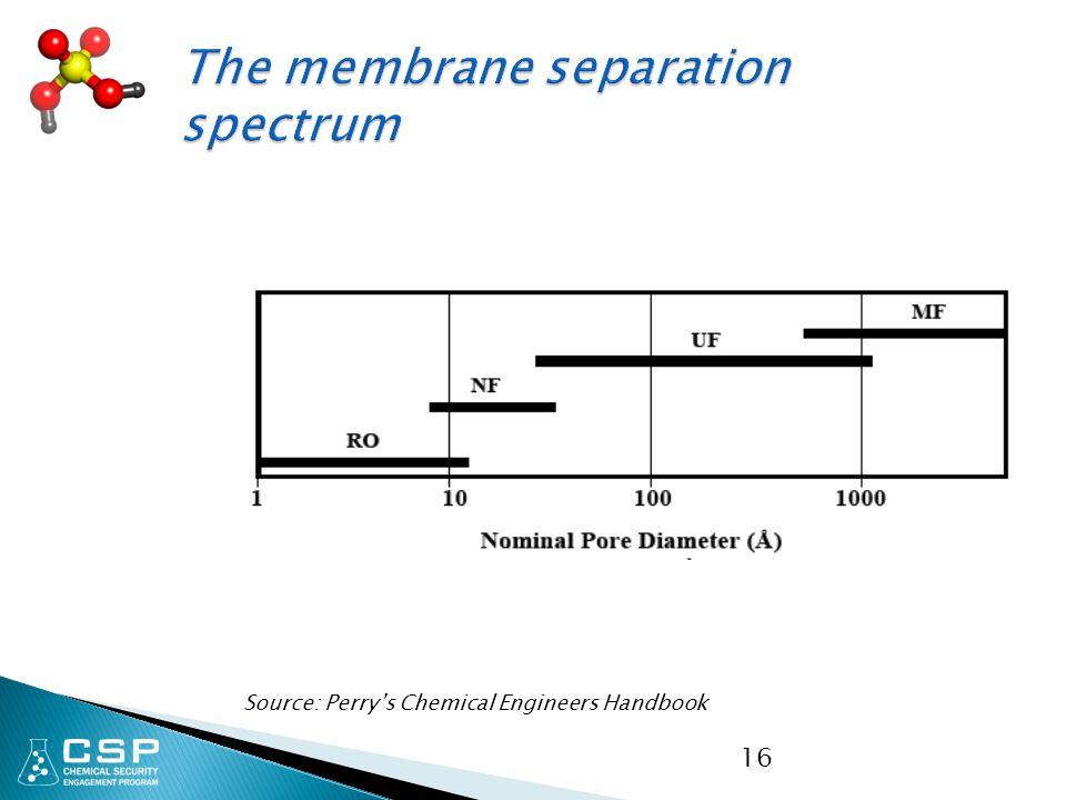 The membrane separation spectrum