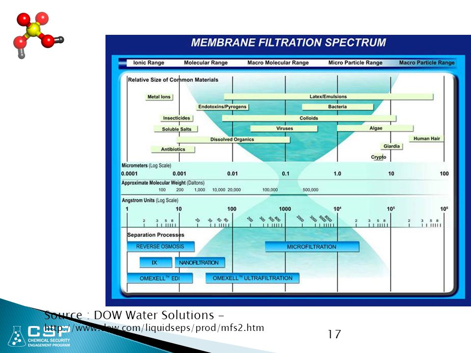 Source : DOW Water Solutions - http://www. dow