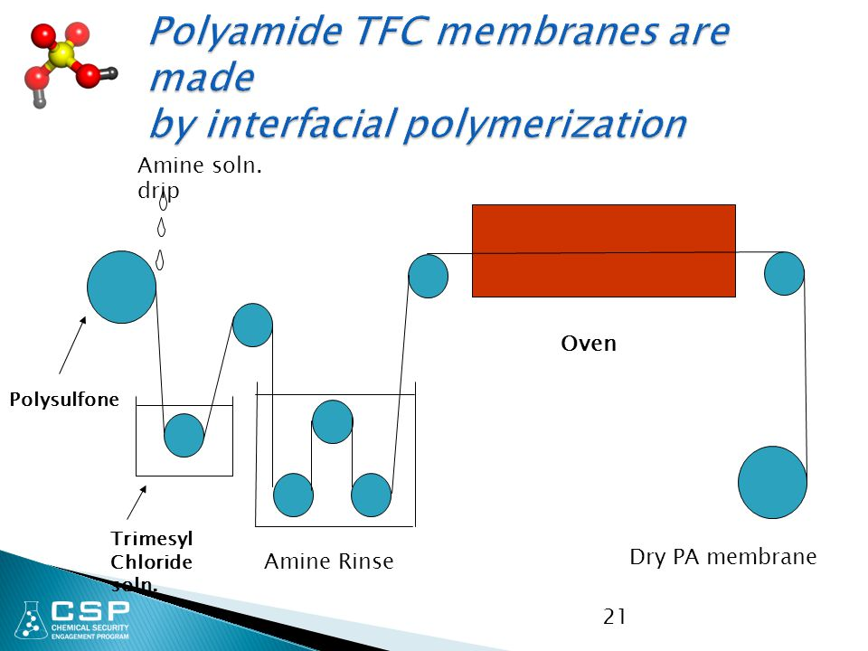 Polyamide TFC membranes are made by interfacial polymerization