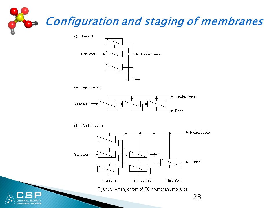 Configuration and staging of membranes