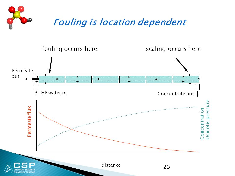 Fouling is location dependent