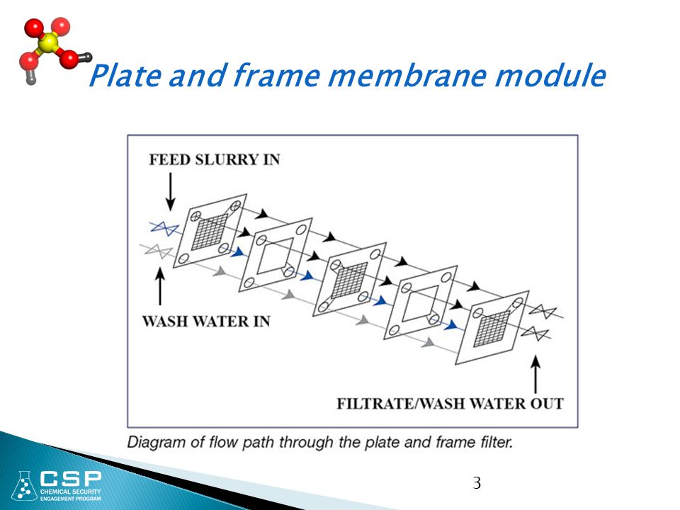 Plate and frame membrane module