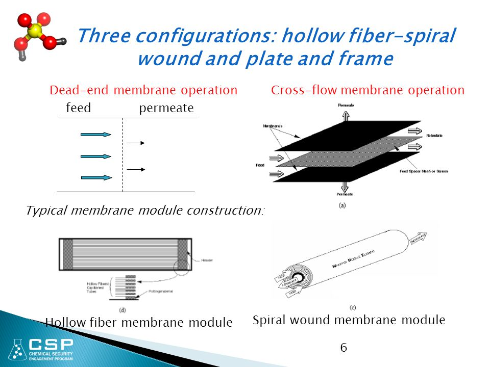 Three configurations: hollow fiber-spiral wound and plate and frame
