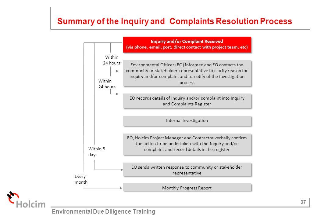 Summary of the Inquiry and Complaints Resolution Process