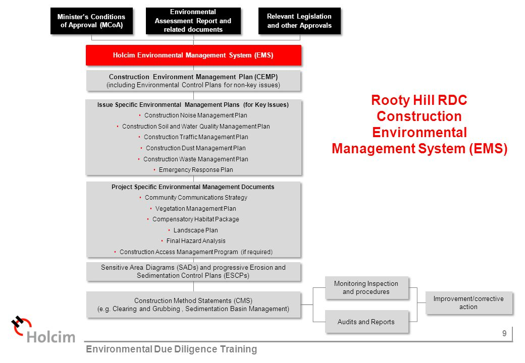 Rooty Hill RDC Construction Environmental Management System (EMS)