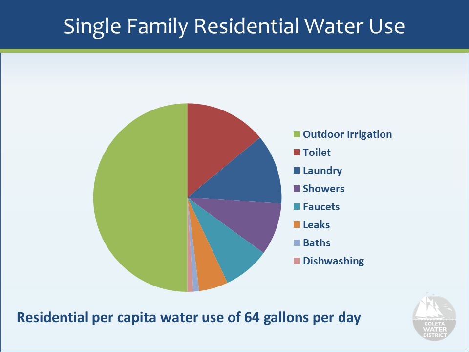 Single Family Residential Water Use
