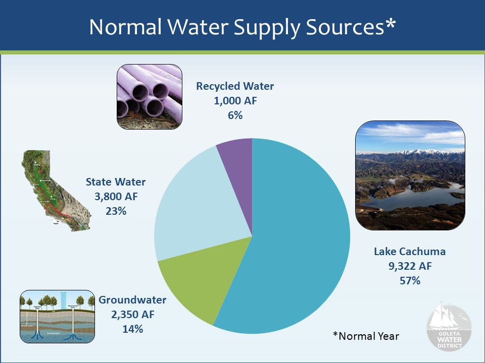 Normal Water Supply Sources*