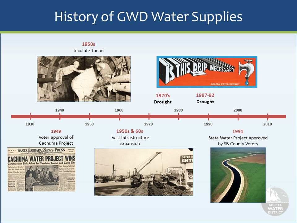 History of GWD Water Supplies