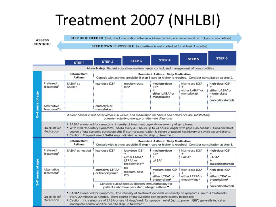 Treatment 2007 (NHLBI)
