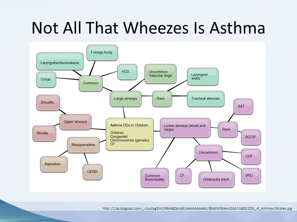 Not All That Wheezes Is Asthma