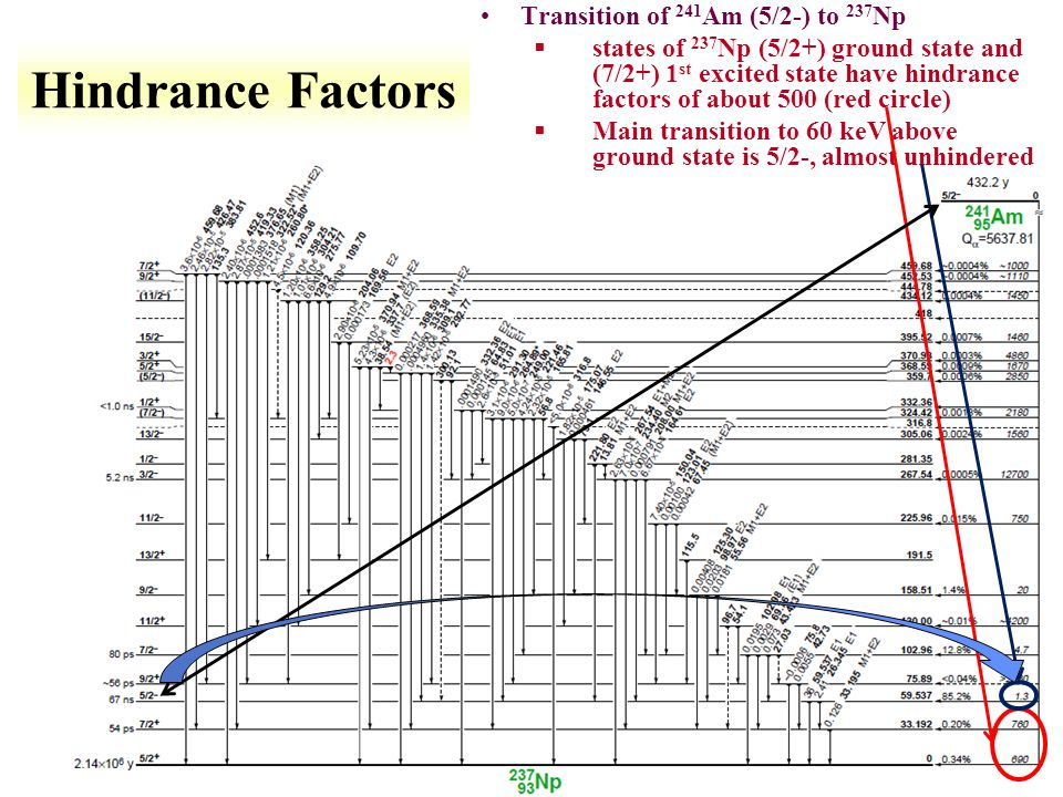 Hindrance Factors Transition of 241Am (5/2-) to 237Np