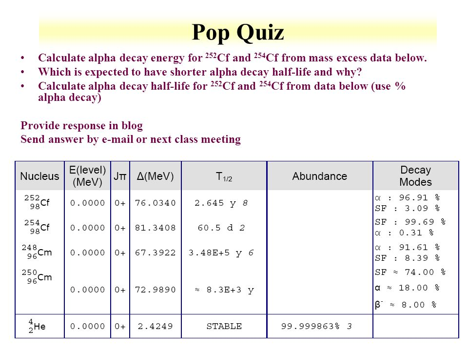 Pop Quiz Calculate alpha decay energy for 252Cf and 254Cf from mass excess data below.