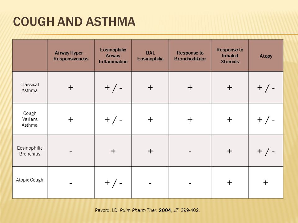 Cough and Asthma + + / - - Airway Hyper – Responsiveness