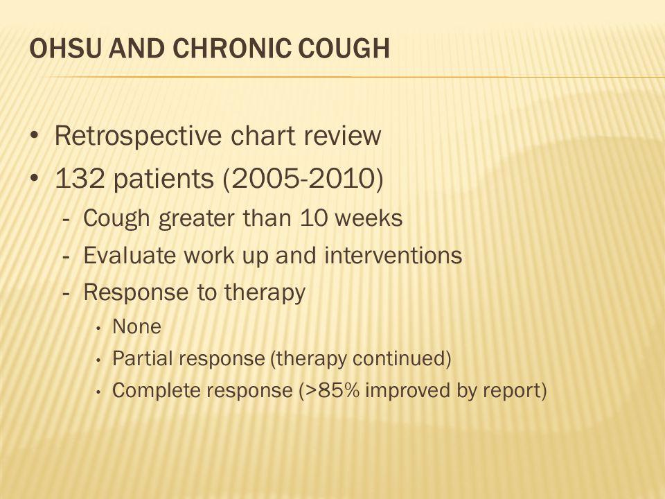 Retrospective chart review 132 patients (2005-2010)