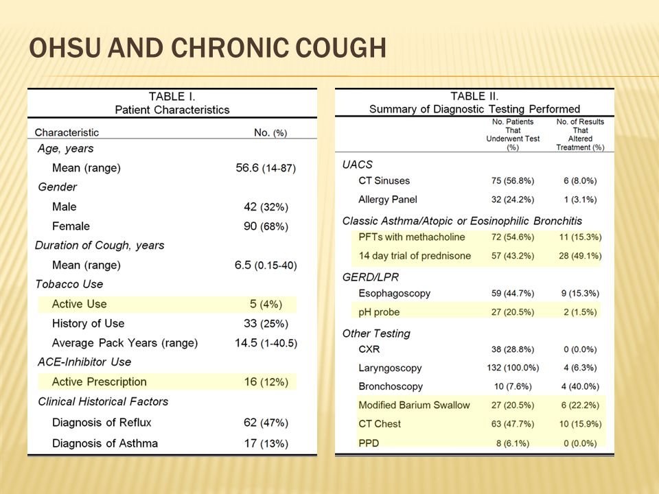 OHSU and Chronic Cough