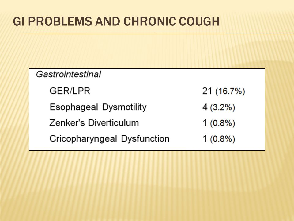 gi Problems and Chronic Cough