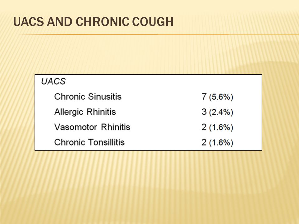 uacs and Chronic Cough