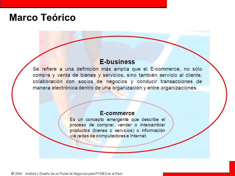 Marco Teórico E-business E-commerce