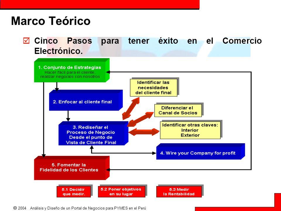 Marco Teórico Cinco Pasos para tener éxito en el Comercio Electrónico.