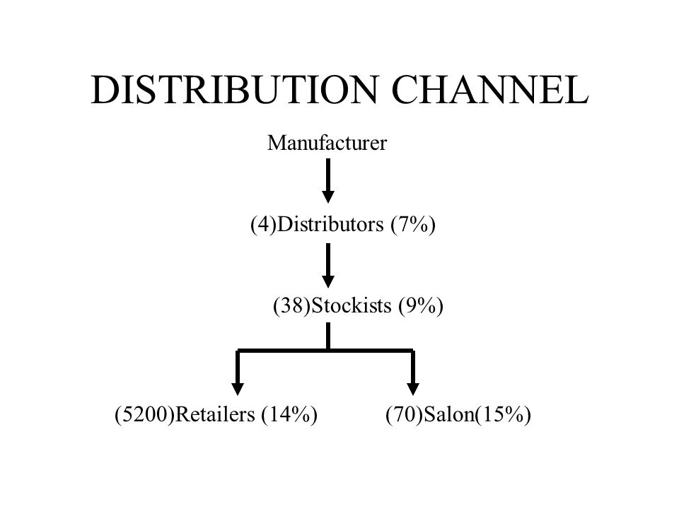 DISTRIBUTION CHANNEL Manufacturer (4)Distributors (7%)