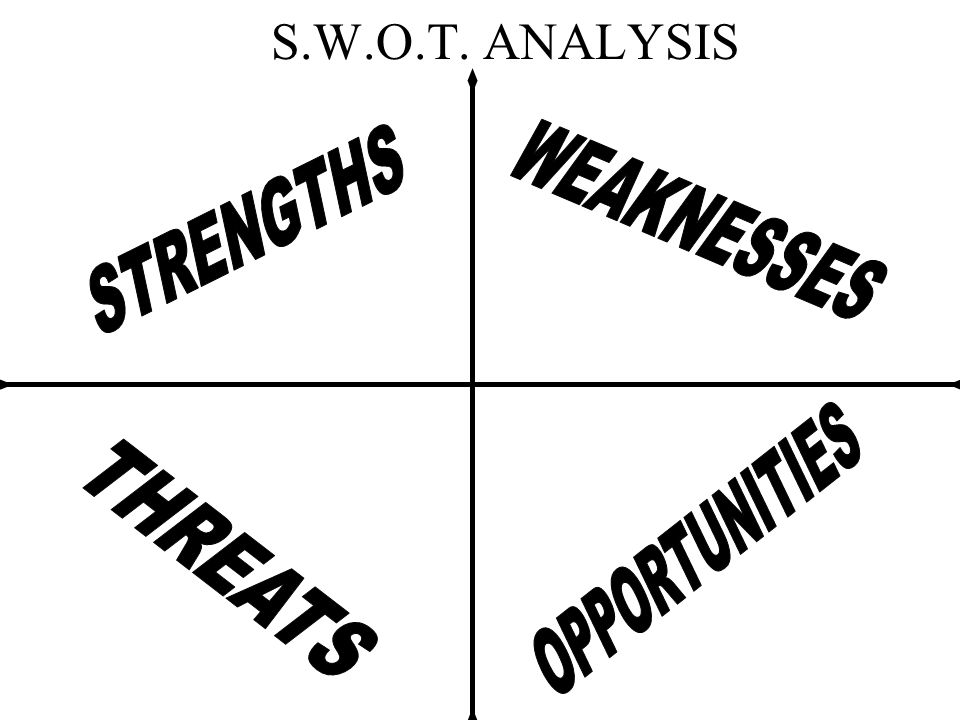 S.W.O.T. ANALYSIS WEAKNESSES STRENGTHS OPPORTUNITIES THREATS
