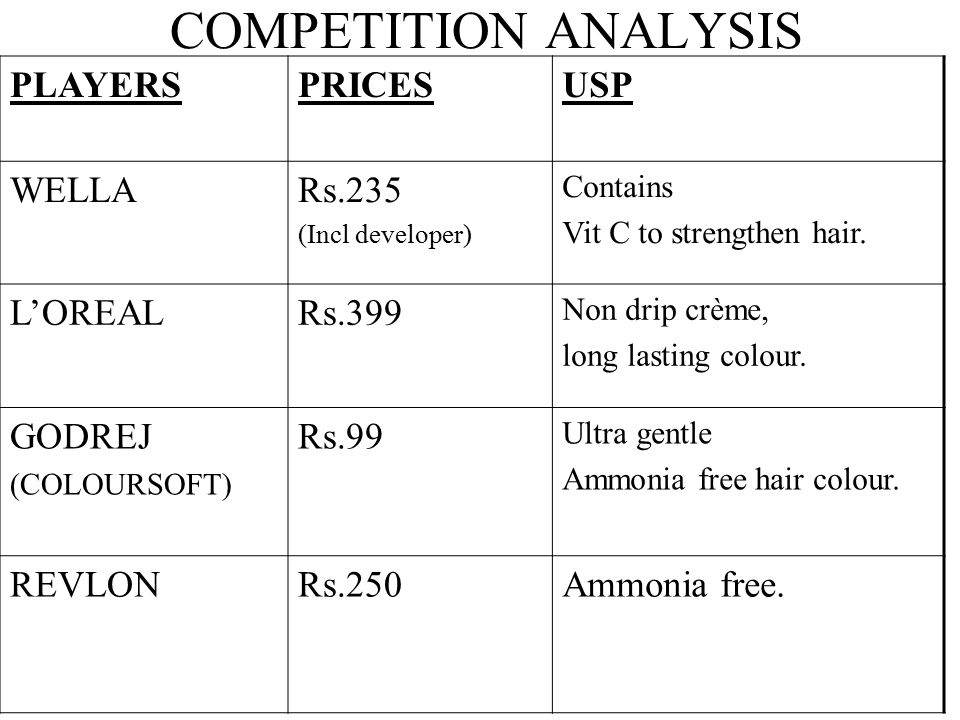 COMPETITION ANALYSIS PLAYERS PRICES USP WELLA Rs.235 L'OREAL Rs.399