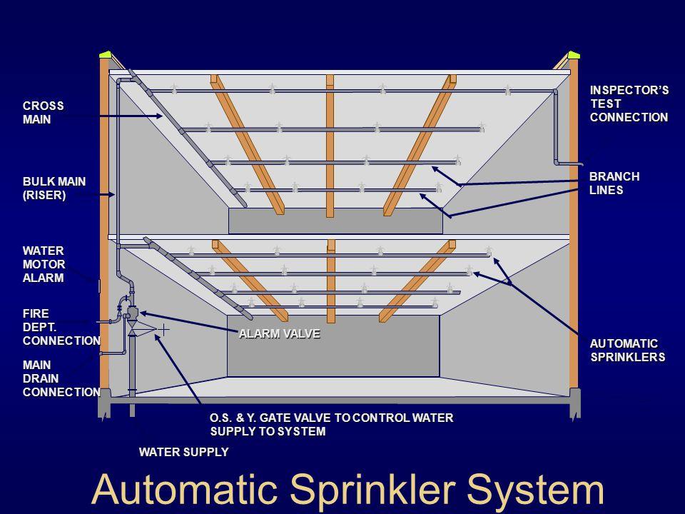 water motor gong diagram