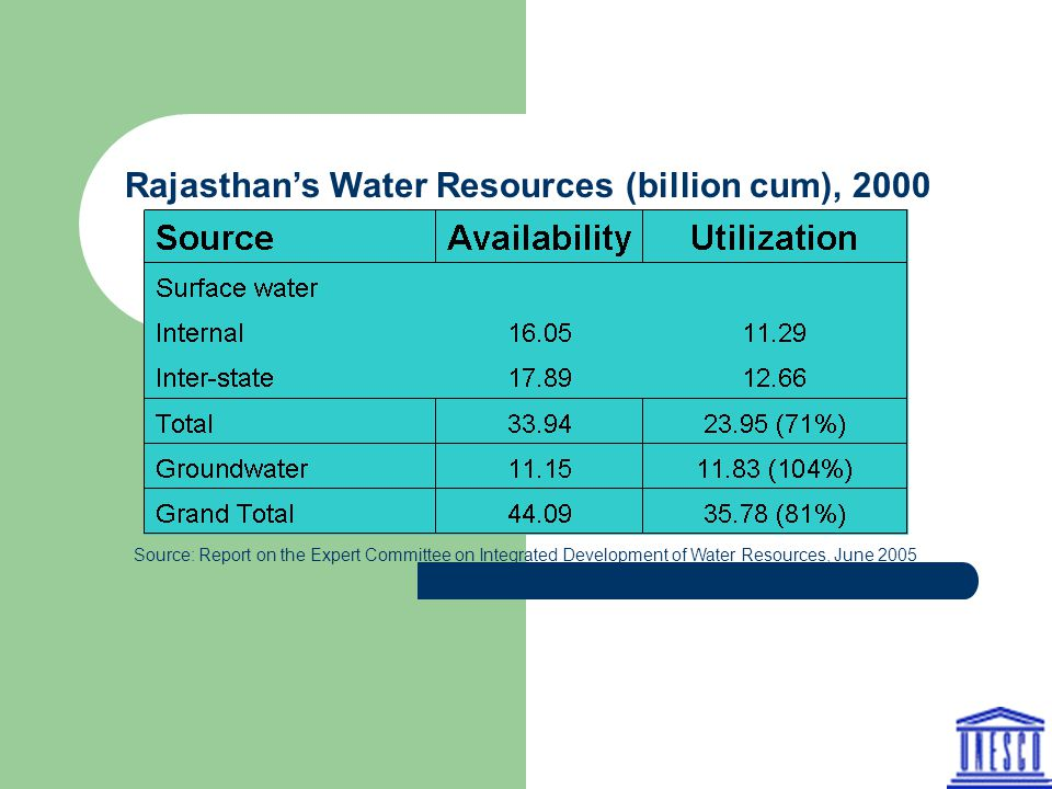 Rajasthan's Water Resources (billion cum), 2000