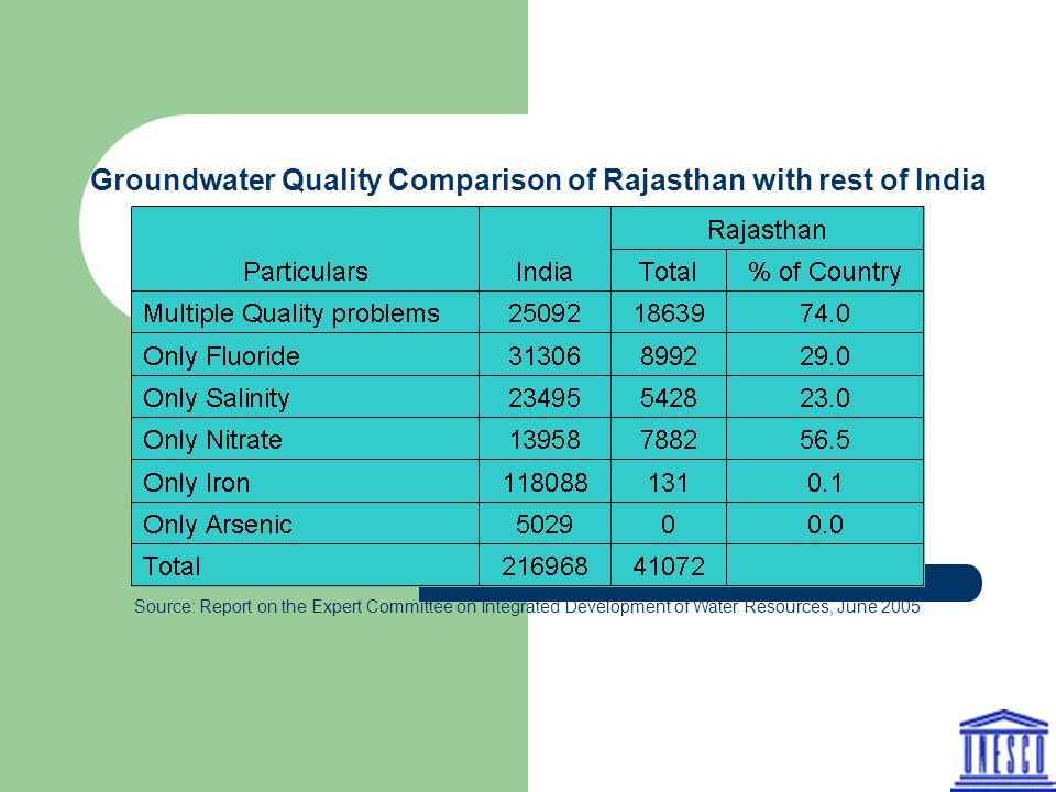 Groundwater Quality Comparison of Rajasthan with rest of India