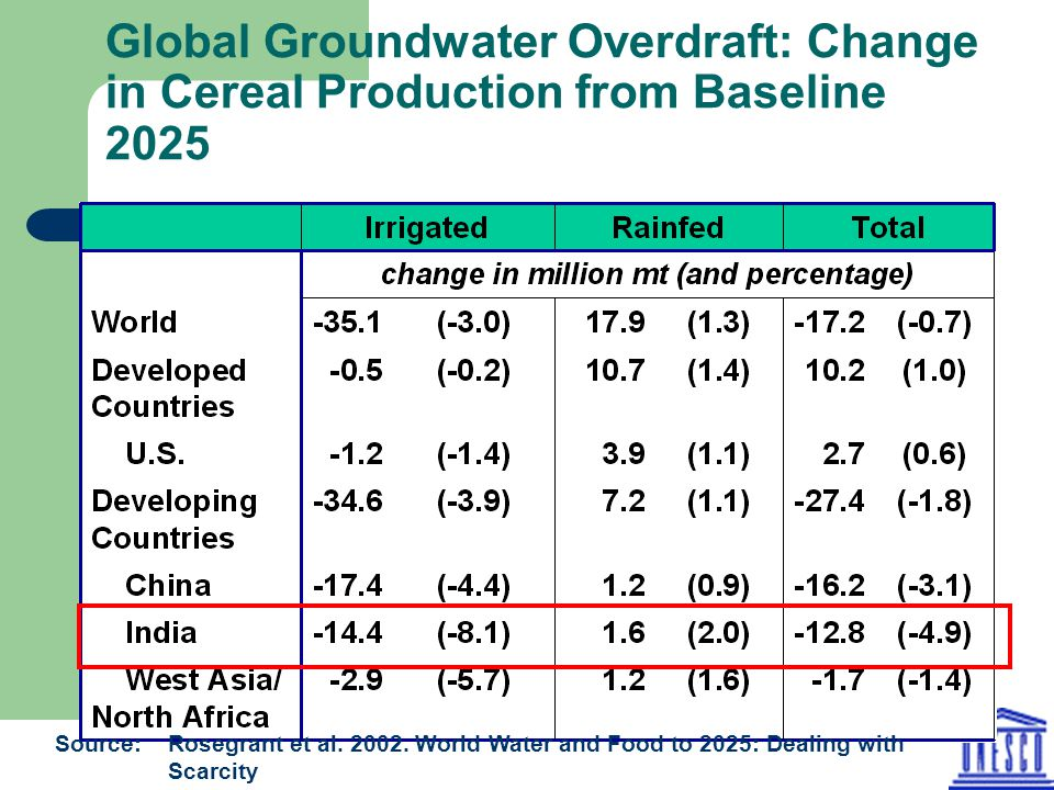 Global Groundwater Overdraft: Change in Cereal Production from Baseline 2025