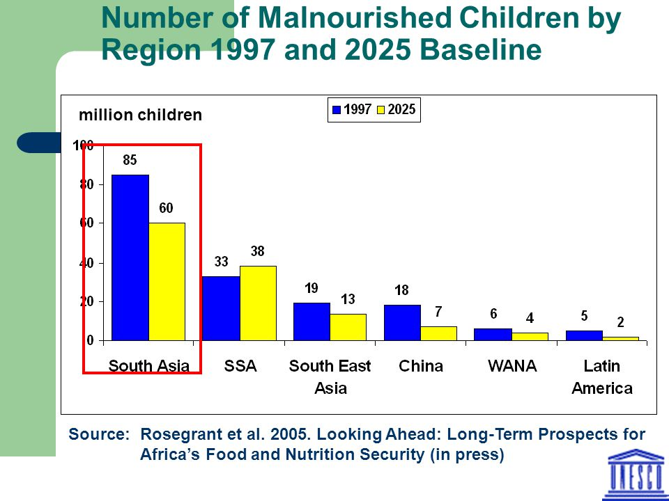 Number of Malnourished Children by Region 1997 and 2025 Baseline