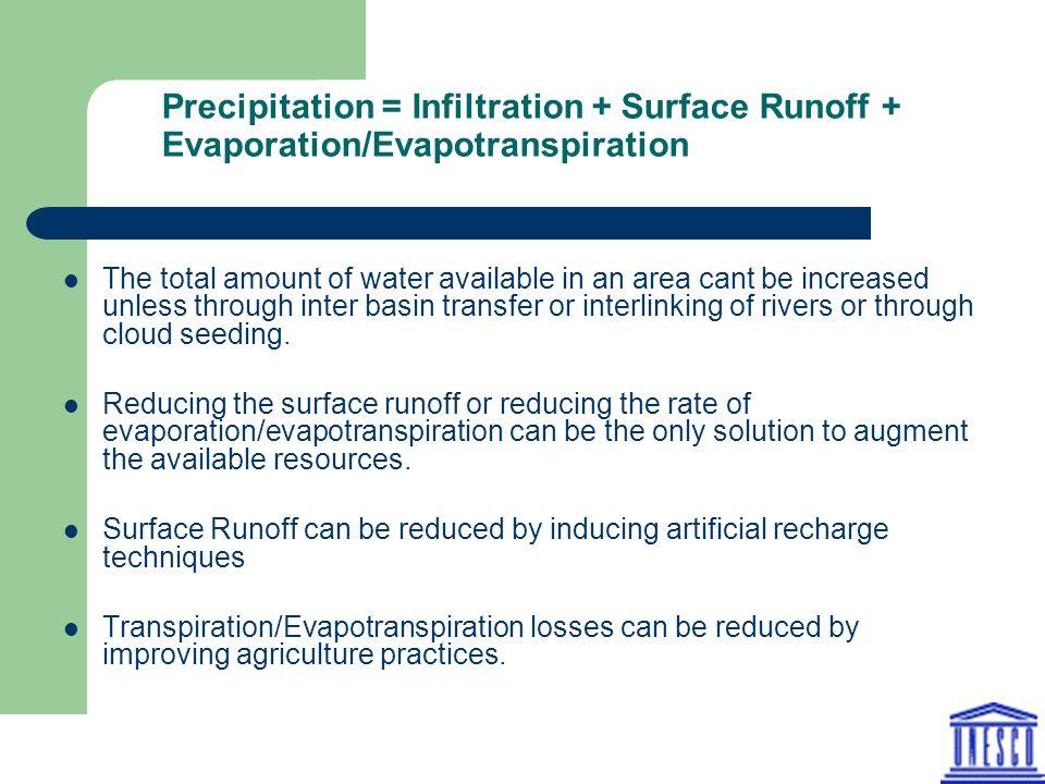 Precipitation = Infiltration + Surface Runoff + Evaporation/Evapotranspiration
