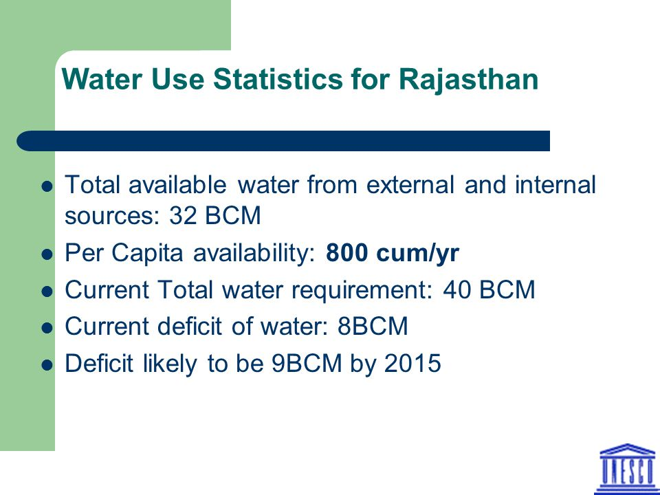Water Use Statistics for Rajasthan