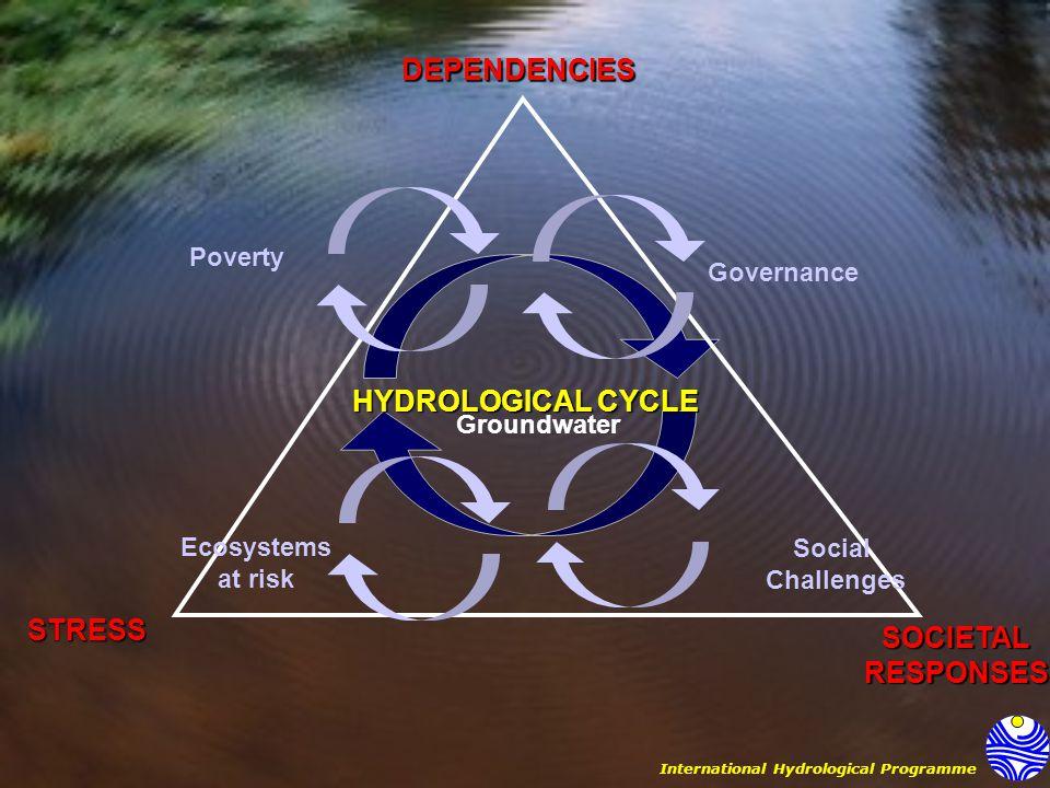 DEPENDENCIES SOCIETAL RESPONSES STRESS