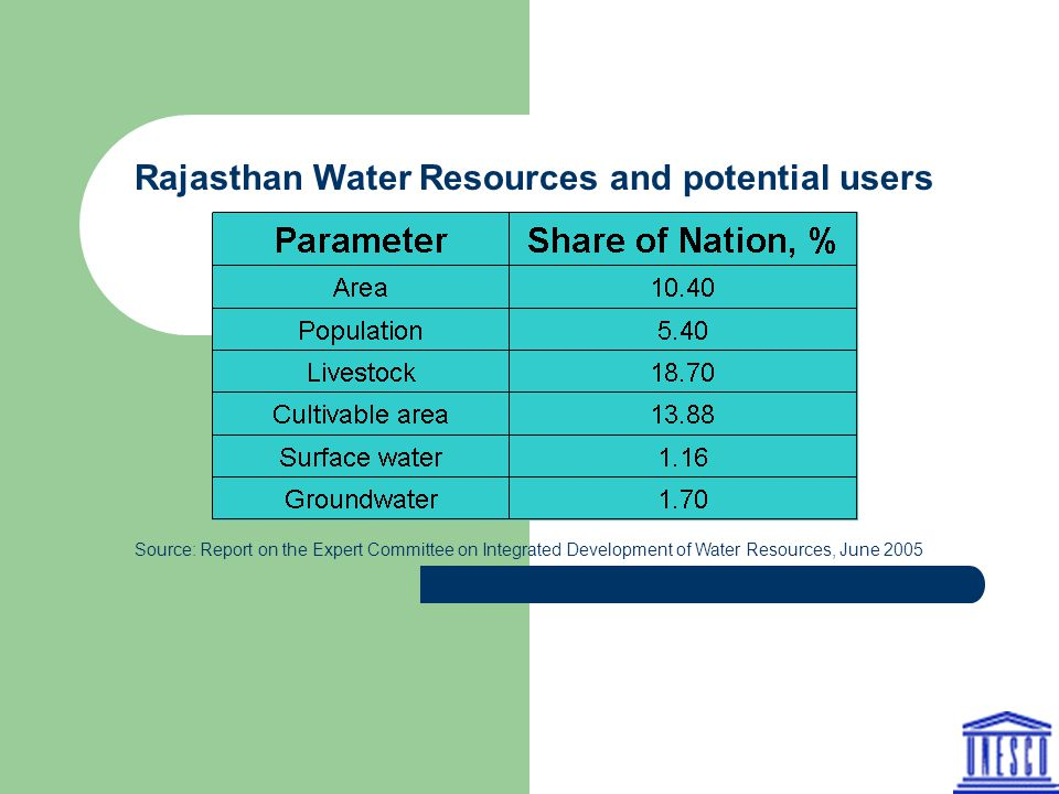 Rajasthan Water Resources and potential users