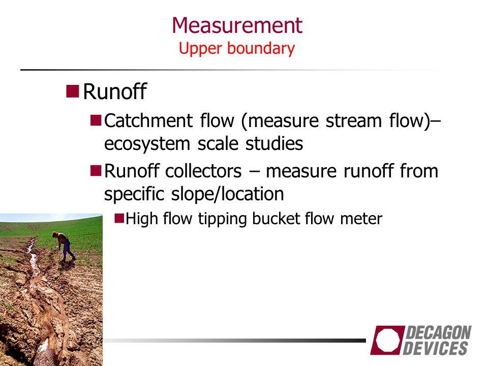 Measurement Upper boundary