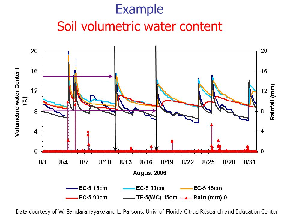 Example Soil volumetric water content