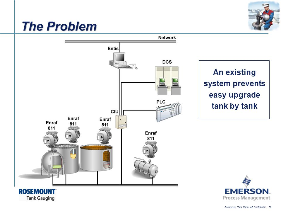 The Problem An existing system prevents easy upgrade tank by tank