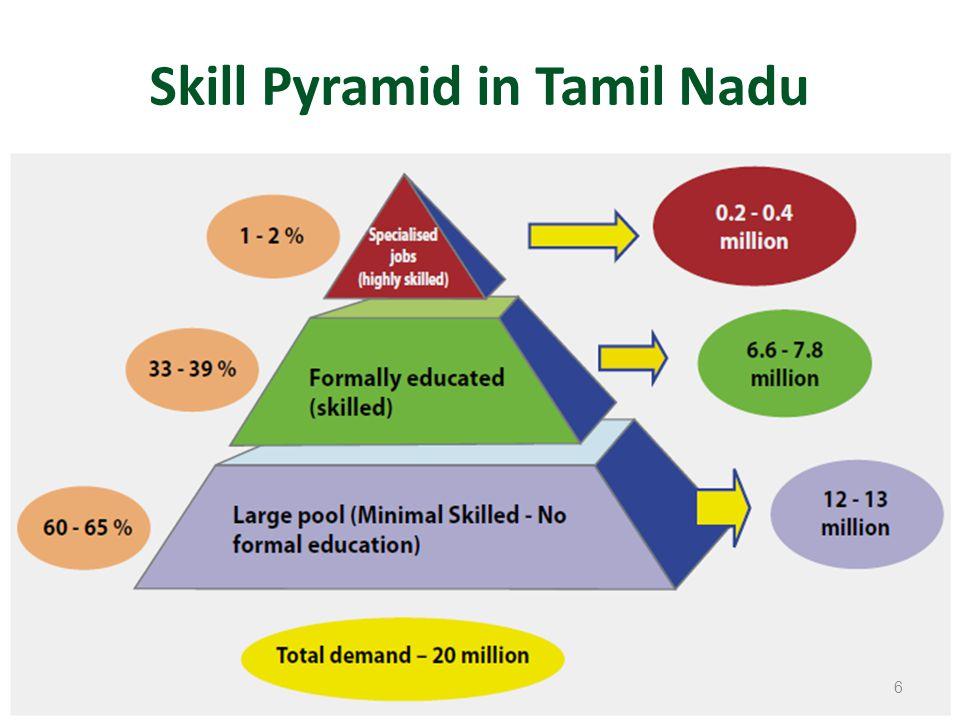 Skill Pyramid in Tamil Nadu