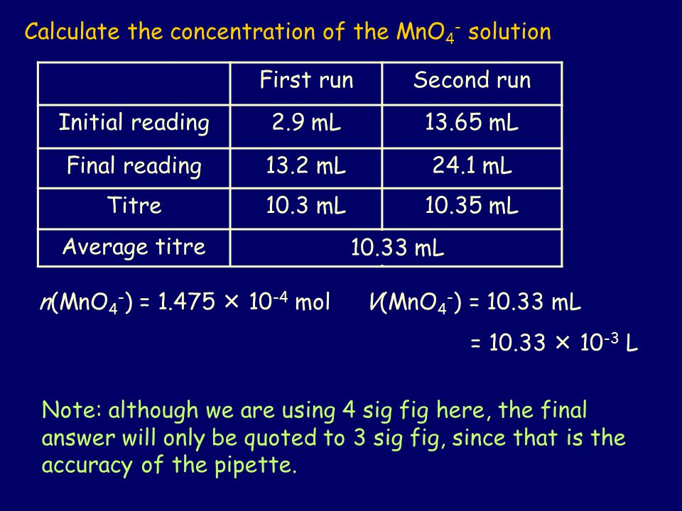 Calculate the concentration of the MnO4- solution