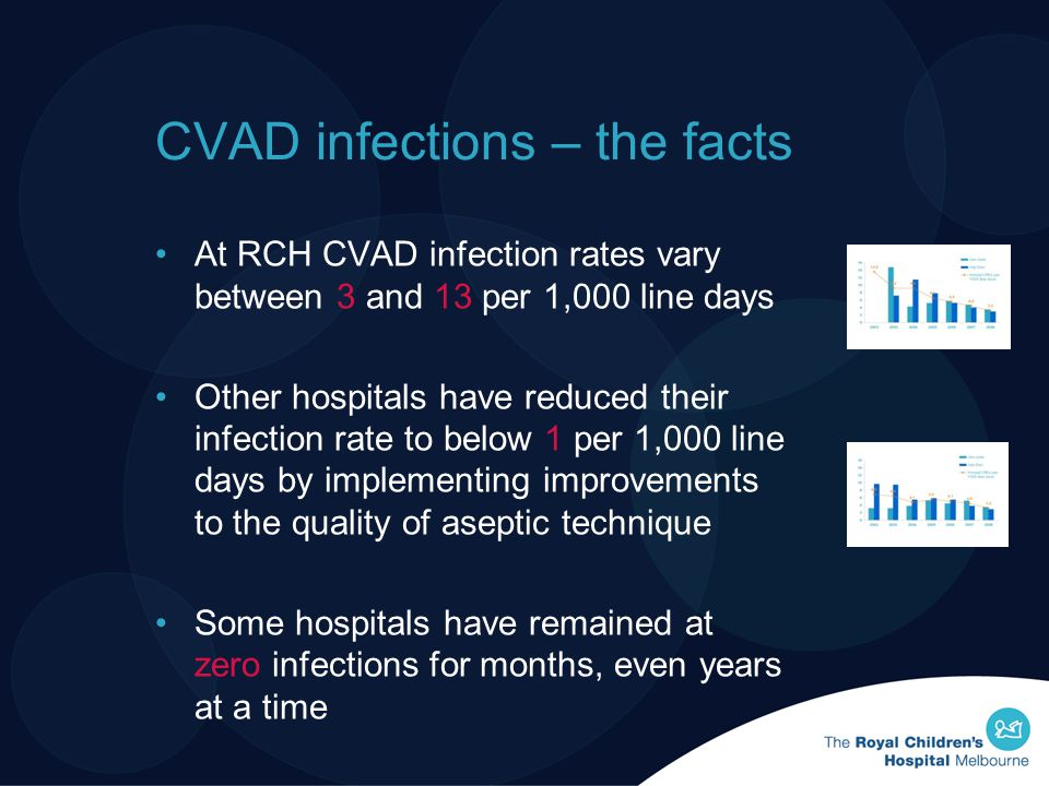 CVAD infections – the facts