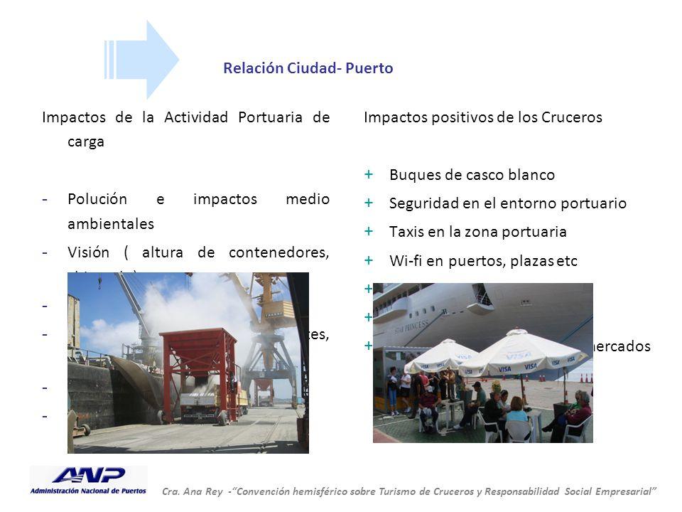Relación Ciudad- Puerto