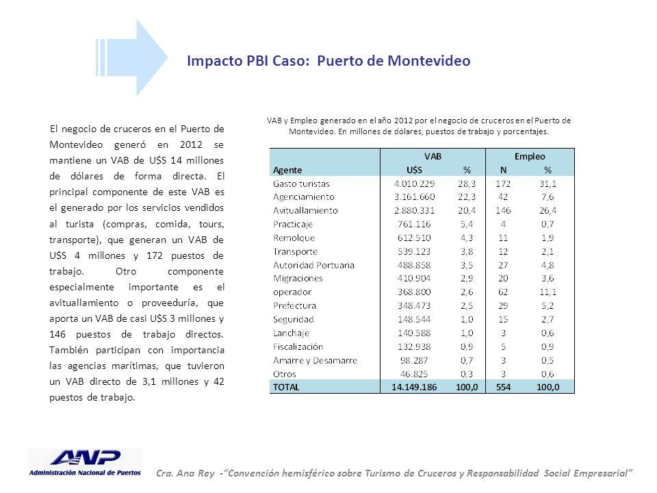 Impacto PBI Caso: Puerto de Montevideo