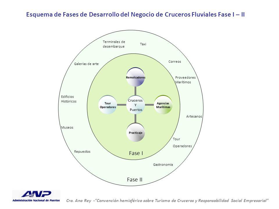 Esquema de Fases de Desarrollo del Negocio de Cruceros Fluviales Fase I – II